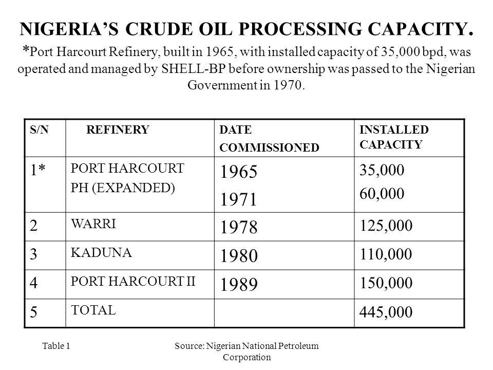 Table 1Source: Nigerian National Petroleum Corporation NIGERIA'S CRUDE OIL PROCESSING CAPACITY.