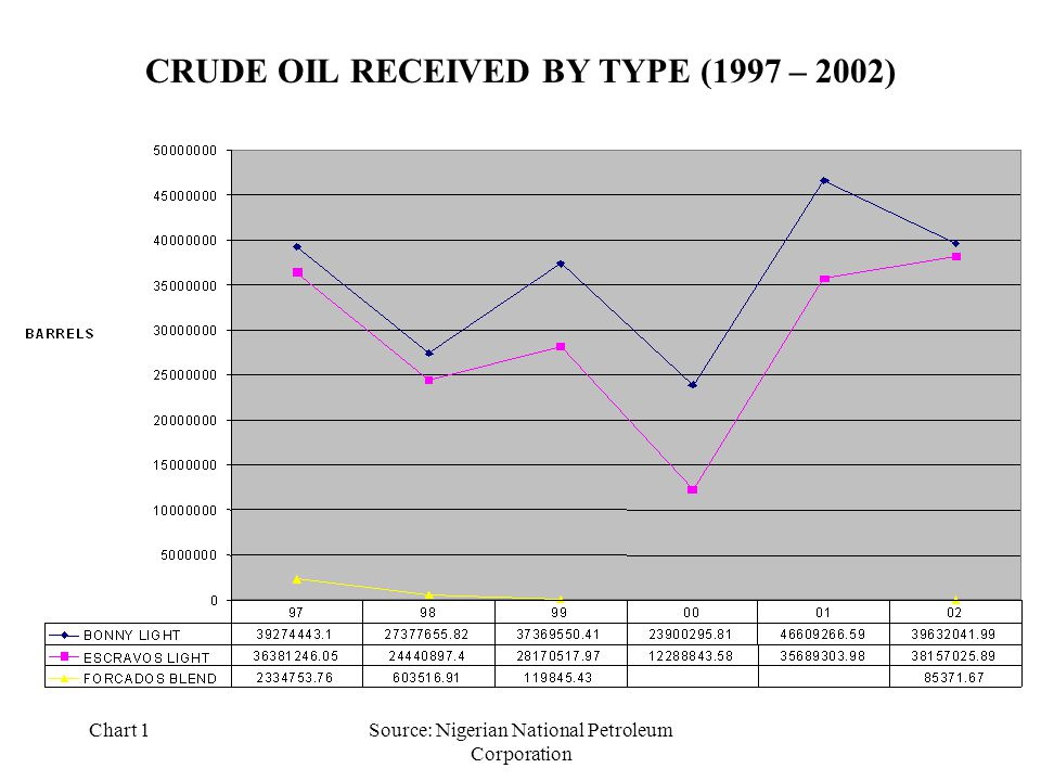 Chart 1Source: Nigerian National Petroleum Corporation CRUDE OIL RECEIVED BY TYPE (1997 – 2002)