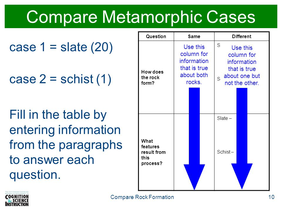 Compare Rock Formation10 Compare Metamorphic Cases case 1 = slate (20) case 2 = schist (1) Fill in the table by entering information from the paragraphs to answer each question.