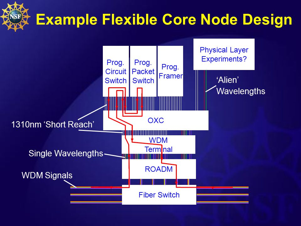 'Alien' Wavelengths Example Flexible Core Node Design Fiber Switch WDM Terminal ROADM Prog.