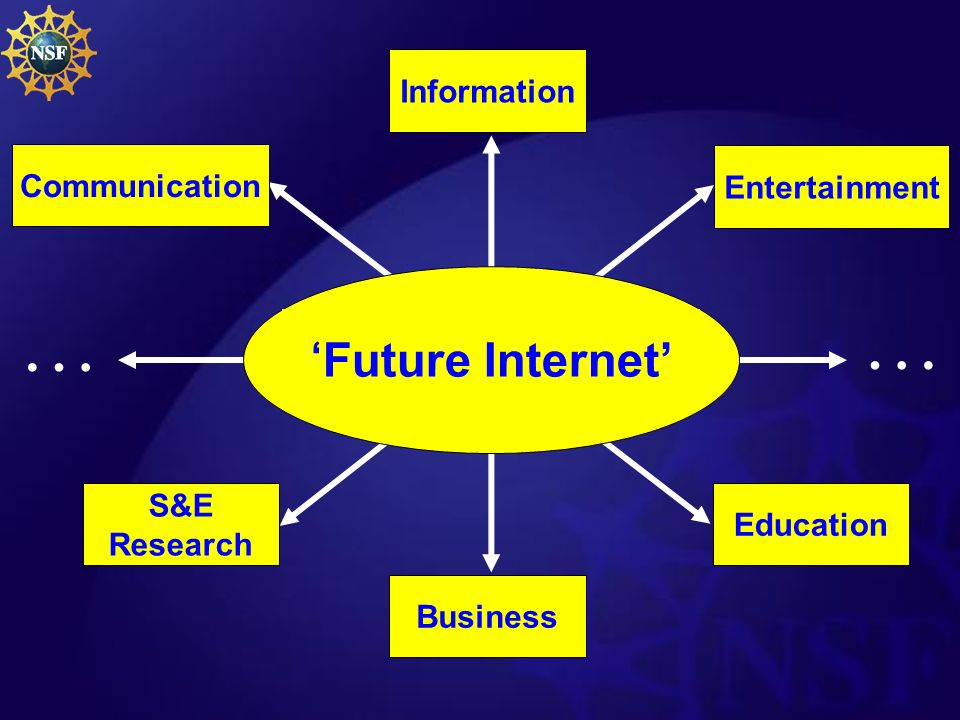 The Internet A Transforming Infrastructure Education Communication S&E Research Information … … Entertainment Business Convergence on The Internet 'Fu