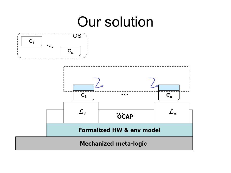 OCAP Our solution LnLn … L1L1 Mechanized meta-logic Formalized HW & env model … C1C1 CnCn C1C1 C1C1 CnCn … OS CnCn … C1C1 CnCn