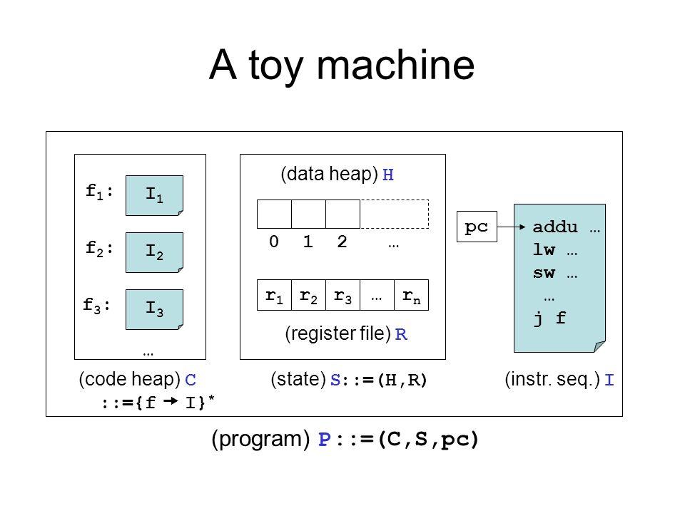A toy machine I1I1 f1:f1: I2I2 f2:f2: I3I3 f3:f3: … (code heap) C 0 r1r1 12… r2r2 r3r3 …rnrn (data heap) H (register file) R (state) S addu … lw … sw … … j f (instr.
