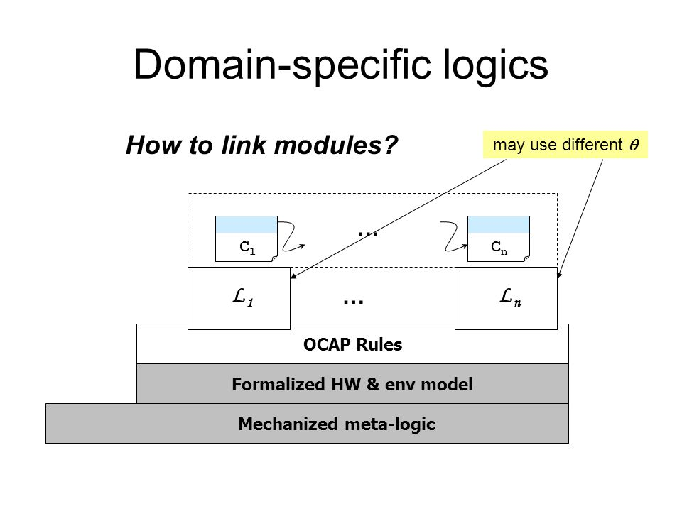 Mechanized meta-logic OCAP Rules LnLn … Domain-specific logics Formalized HW & env model L1L1 … C1C1 CnCn may use different  How to link modules?