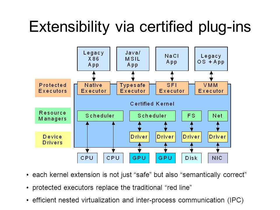 "Extensibility via certified plug-ins each kernel extension is not just ""safe"" but also ""semantically correct"" protected executors replace the traditio"