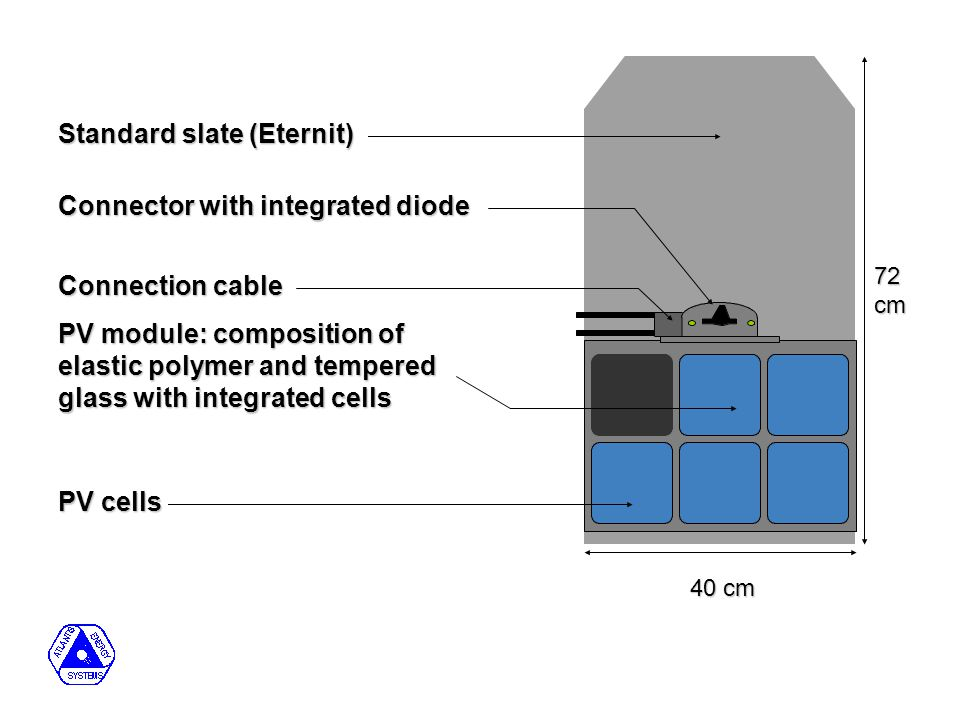 Standard slate (Eternit) Connector with integrated diode PV module: composition of elastic polymer and tempered glass with integrated cells PV cells 72 cm 40 cm Connection cable