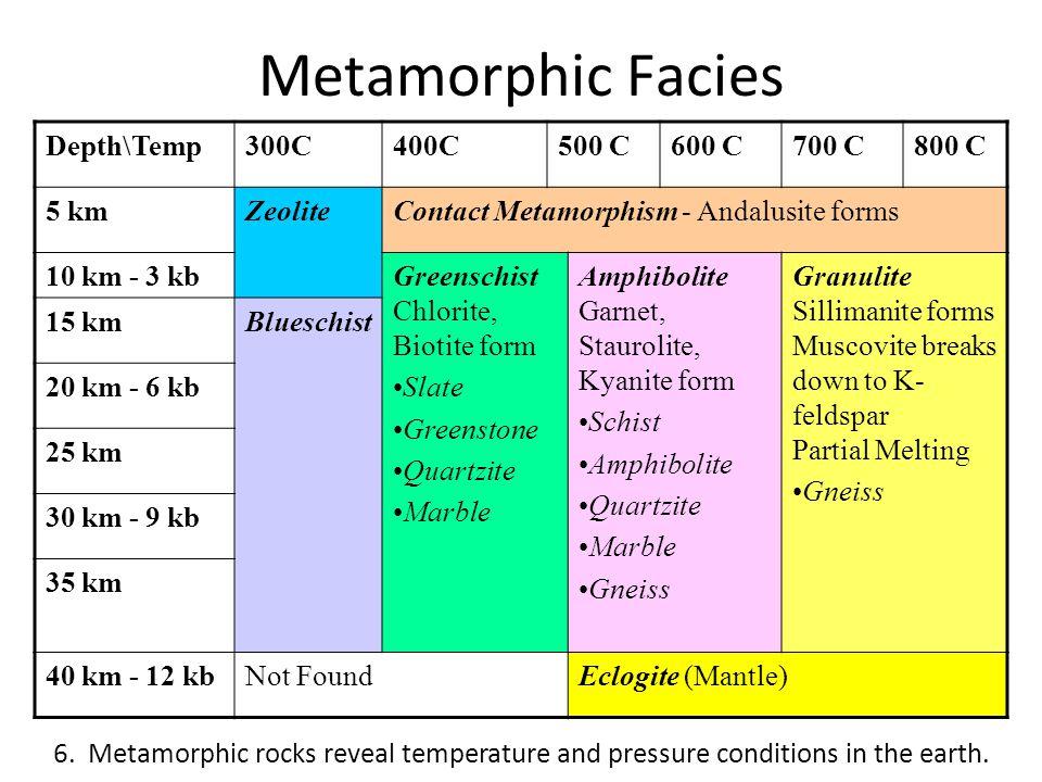 Metamorphic Facies Depth\Temp300C400C500 C600 C700 C800 C 5 kmZeoliteContact Metamorphism - Andalusite forms 10 km - 3 kbGreenschist Chlorite, Biotite