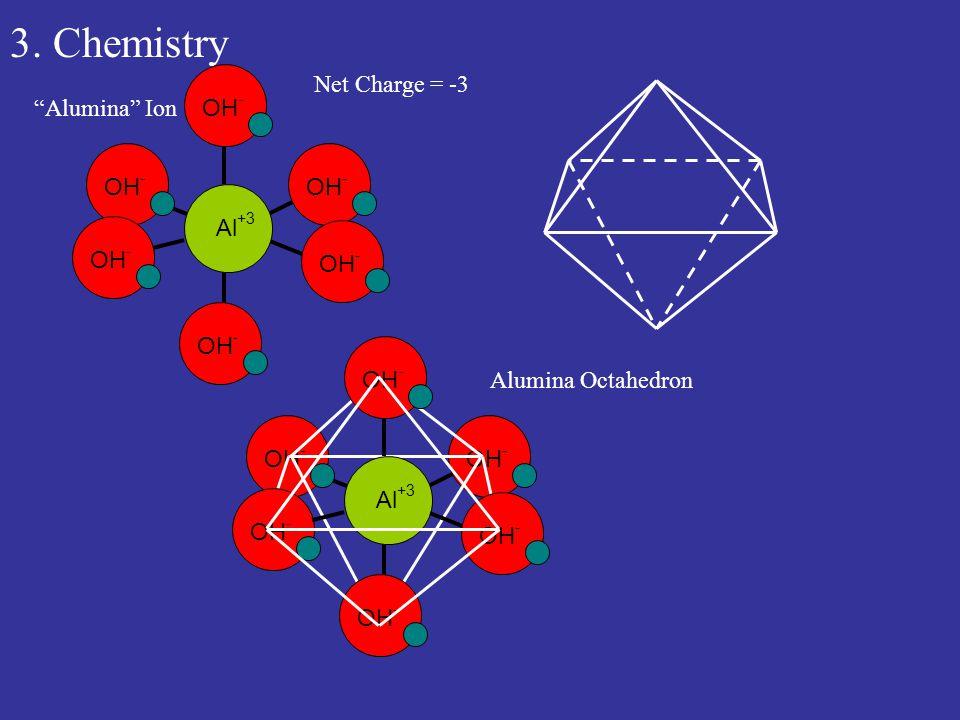 3. Chemistry Alumina Ion OH - Al +3 OH - Net Charge = -3 Alumina Octahedron OH - Al +3 OH -