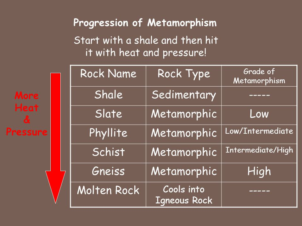 Progression of Metamorphism Start with a shale and then hit it with heat and pressure.