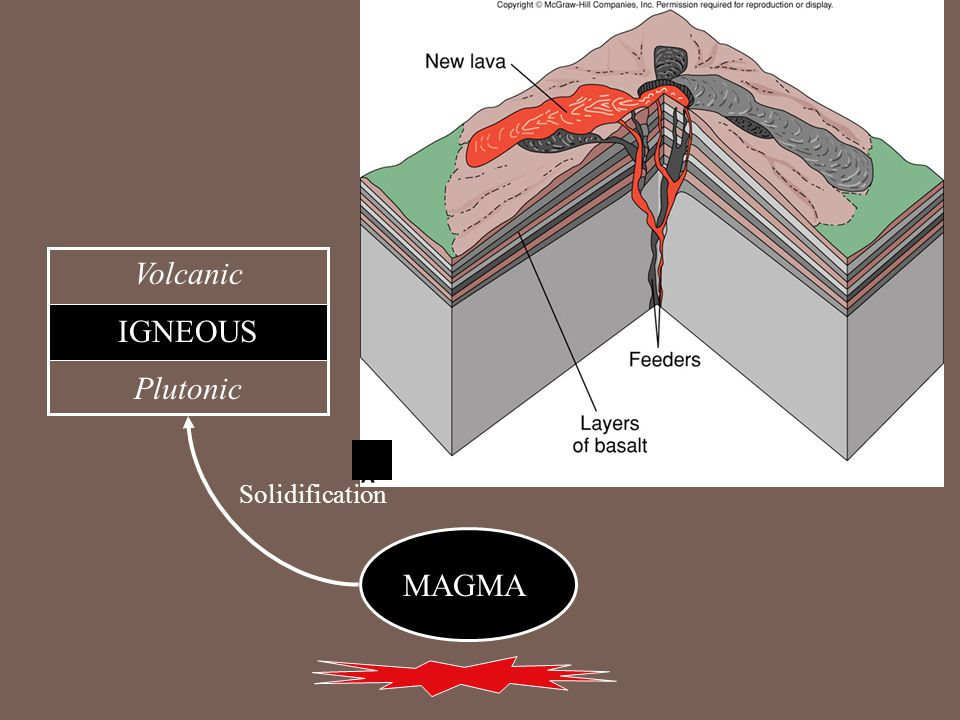 MAGMA Volcanic IGNEOUS Plutonic Solidification