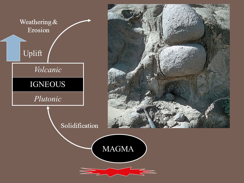 MAGMA Volcanic IGNEOUS Plutonic Uplift Solidification Weathering & Erosion