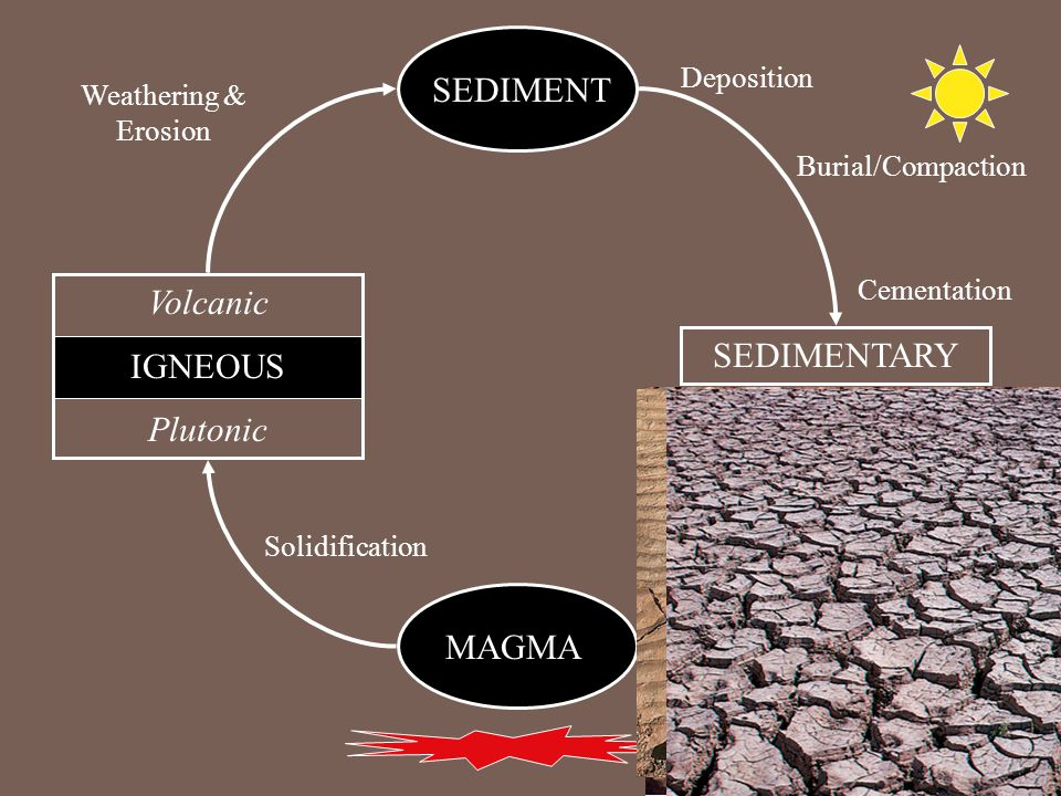 MAGMA Volcanic IGNEOUS Plutonic SEDIMENT SEDIMENTARY Solidification Weathering & Erosion Deposition Burial/Compaction Cementation
