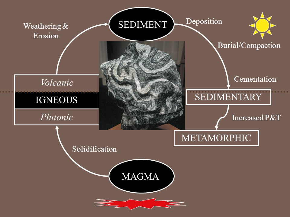 MAGMA Volcanic IGNEOUS Plutonic SEDIMENT SEDIMENTARY METAMORPHIC Increased P&T Solidification Weathering & Erosion Deposition Burial/Compaction Cementation
