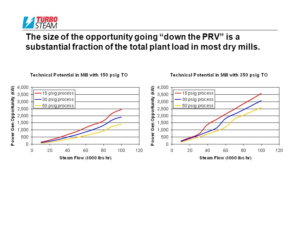 The size of the opportunity going down the PRV is a substantial fraction of the total plant load in most dry mills.