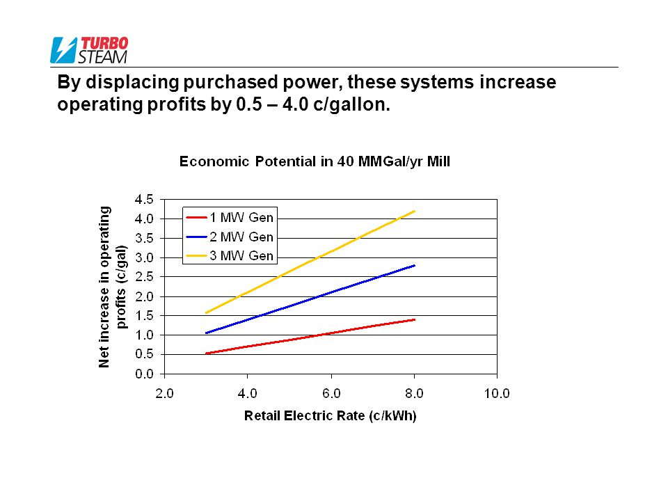 By displacing purchased power, these systems increase operating profits by 0.5 – 4.0 c/gallon.