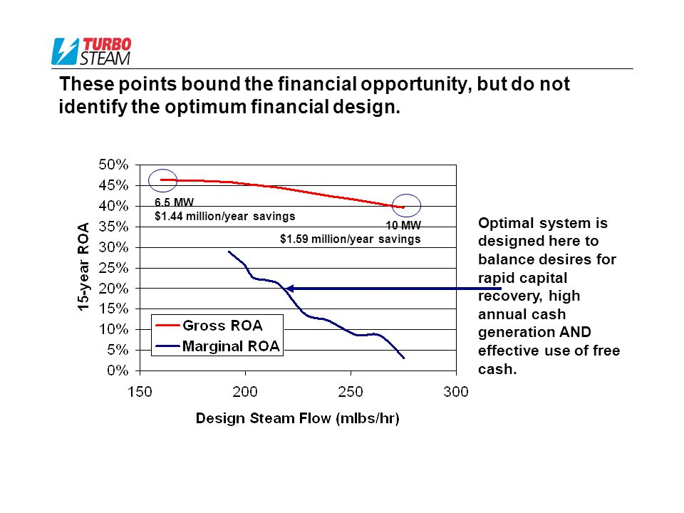 These points bound the financial opportunity, but do not identify the optimum financial design.