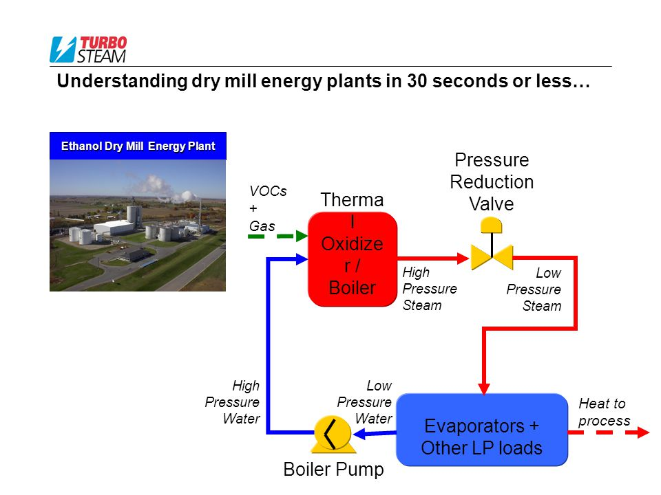 Understanding dry mill energy plants in 30 seconds or less… Ethanol Dry Mill Energy Plant Pressure Reduction Valve VOCs + Gas High Pressure Steam Heat to process Low Pressure Steam Low Pressure Water Boiler Pump Therma l Oxidize r / Boiler Evaporators + Other LP loads High Pressure Water
