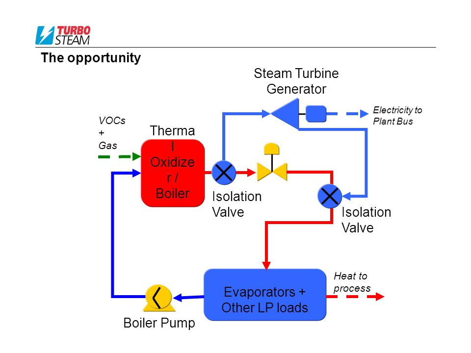 The opportunity Heat to process Boiler Pump Therma l Oxidize r / Boiler Evaporators + Other LP loads Electricity to Plant Bus Isolation Valve Isolation Valve Steam Turbine Generator VOCs + Gas