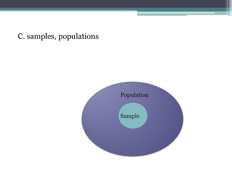 C. samples, populations Population Sample