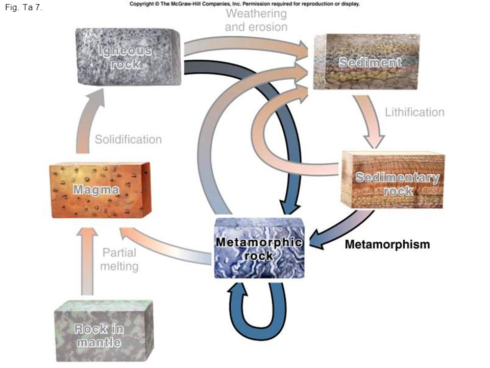 Definition of Metamorphism The alteration of a pre- existing igneous, sedimentary, or metamorphic rock (called the parent rock or protolith ) by the application of heat and/or pressure.