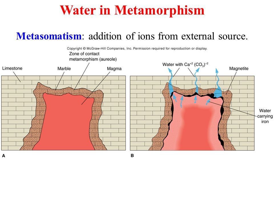 Metasomatism: addition of ions from external source. Water in Metamorphism