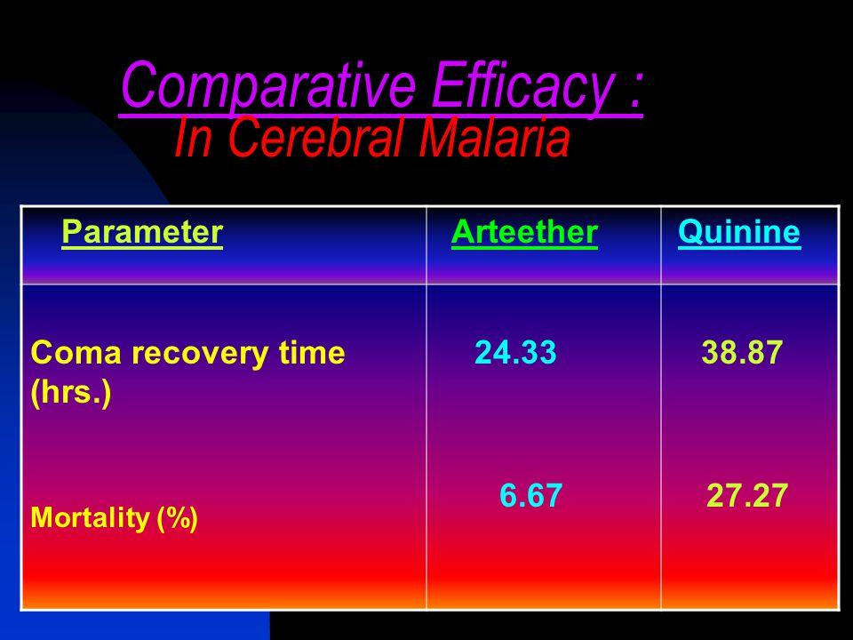 Artemether Dosage regimen RezartRoute Adults Pediatric Day 1Days 2-5 Day 1Days 2-5 80 mg/ Ampoule 60mg cap IM Oral 1.6mg/kg twice 1.6mg/kg twice 1.6 m