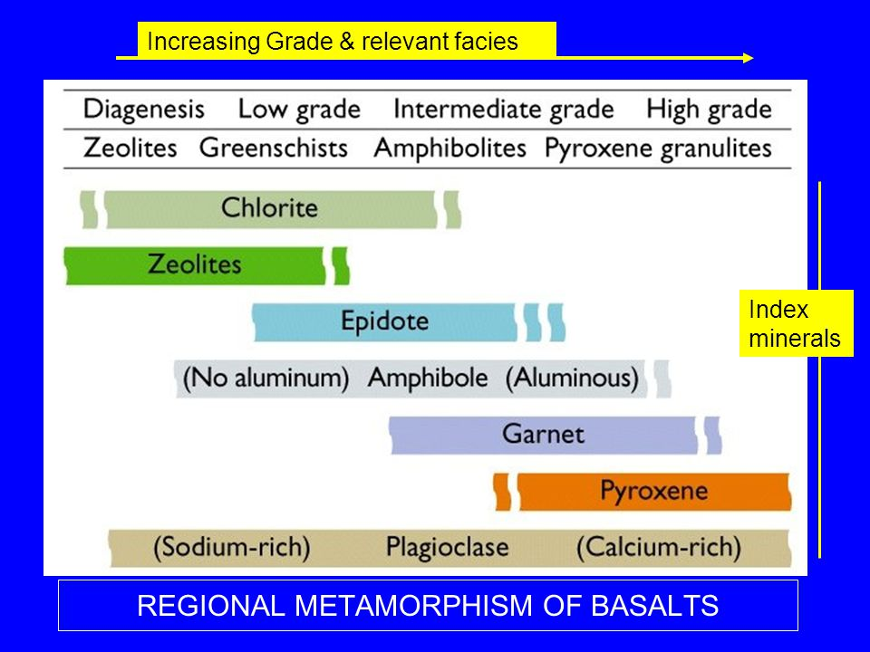 REGIONAL METAMORPHISM OF BASALTS Increasing Grade & relevant facies Index minerals