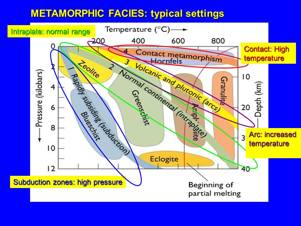 METAMORPHIC FACIES: typical settings Subduction zones: high pressure Intraplate: normal range Arc: increased temperature Contact: High temperature