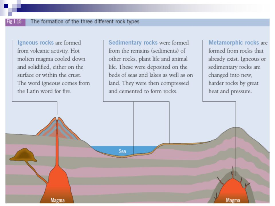 Types of Rocks Igneous Rocks – They are formed as a result of volcanic activity.