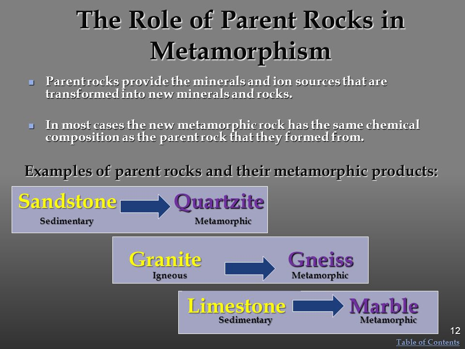 The Role of Parent Rocks in Metamorphism Parent rocks provide the minerals and ion sources that are transformed into new minerals and rocks. Parent ro