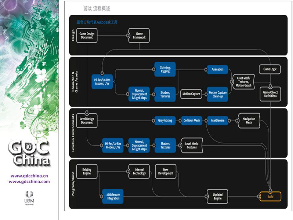 日程  Autodesk 中间设备演示  Slate® 基于节点的材料编辑器  Quicksilver® 硬件渲染缓冲区  Containers® 本地编辑器  模型和贴图工具的改进  软件窗口实况显示 3ds Max 材料质量  CAT® 骨骼动画系统  UI 定制