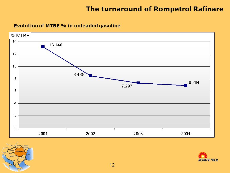 12 Evolution of MTBE % in unleaded gasoline The turnaround of Rompetrol Rafinare