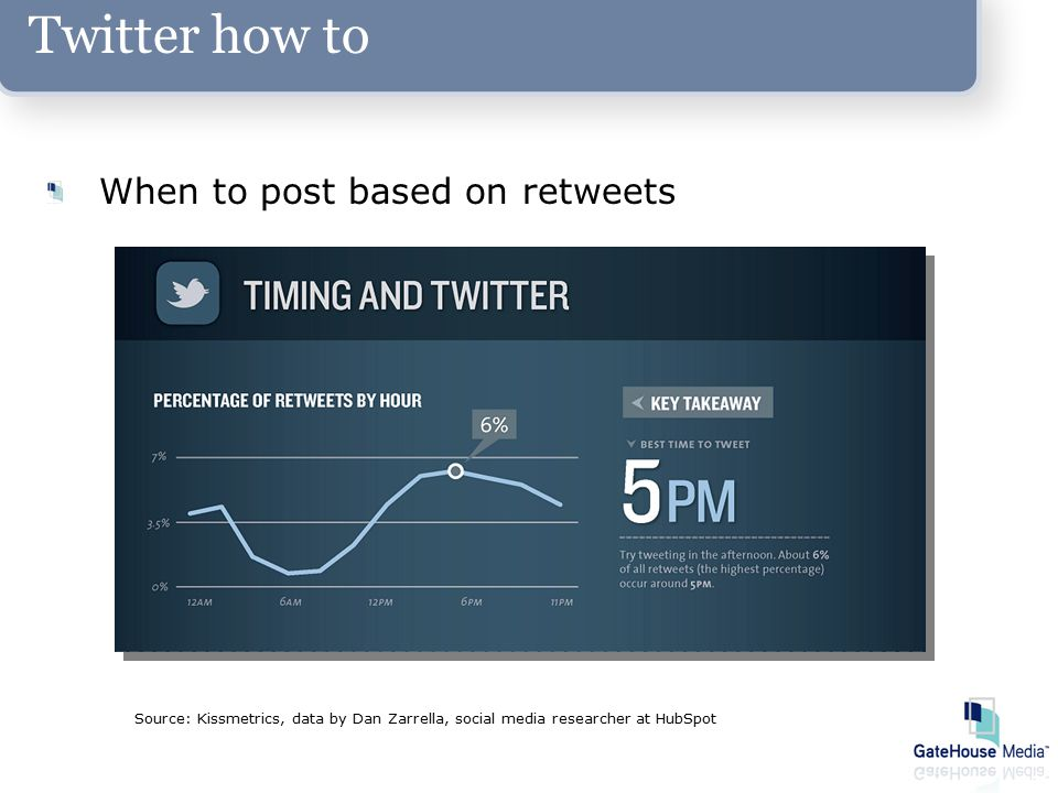Twitter how to When to post based on retweets Source: Kissmetrics, data by Dan Zarrella, social media researcher at HubSpot
