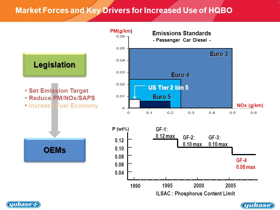 Market Forces and Key Drivers for Increased Use of HQBO Set Emission Target Reduce PM/NOx/SAPS Increase Fuel Economy LegislationLegislation OEMsOEMs ILSAC : F/E Requirement Seq.VI F/E improvement %(vs.20W30) SG 199019952000 2005 5 4 3 2 1 1 0 2 3 Seq.VIB F/E improvement %(vs.5W-30) GF-1 GF-2 GF-3 5W-20 & 0W-20 5W-30 & 0W-30 10W-30 GF-4 Source: Lubrizol 7 7 7 Newly Designed Engines Severer Operating Condition After-treatment Devices LubricantManufacturersLubricantManufacturers