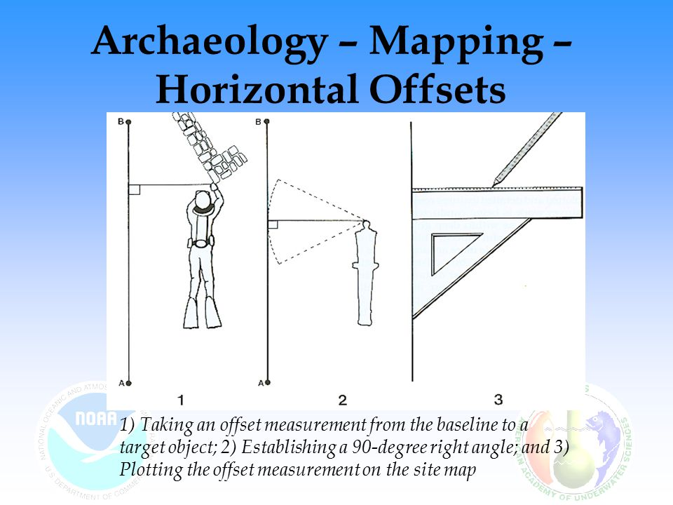 Archaeology – Mapping – Horizontal Offsets 1) Taking an offset measurement from the baseline to a target object; 2) Establishing a 90-degree right angle; and 3) Plotting the offset measurement on the site map