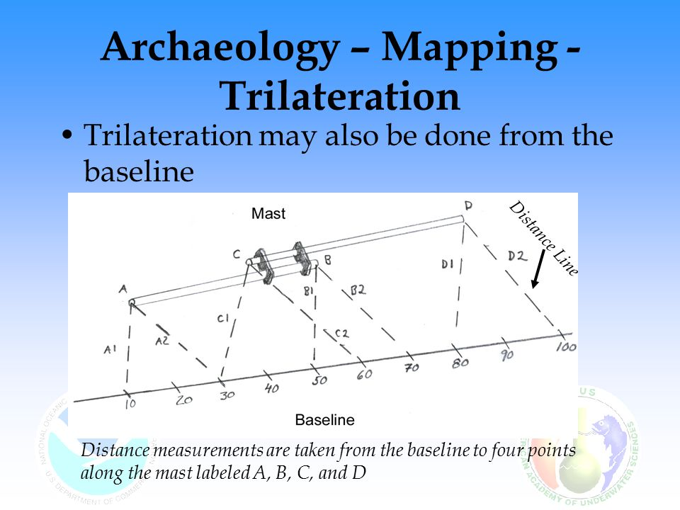 Archaeology – Mapping - Trilateration Trilateration may also be done from the baseline Distance measurements are taken from the baseline to four points along the mast labeled A, B, C, and D Distance Line