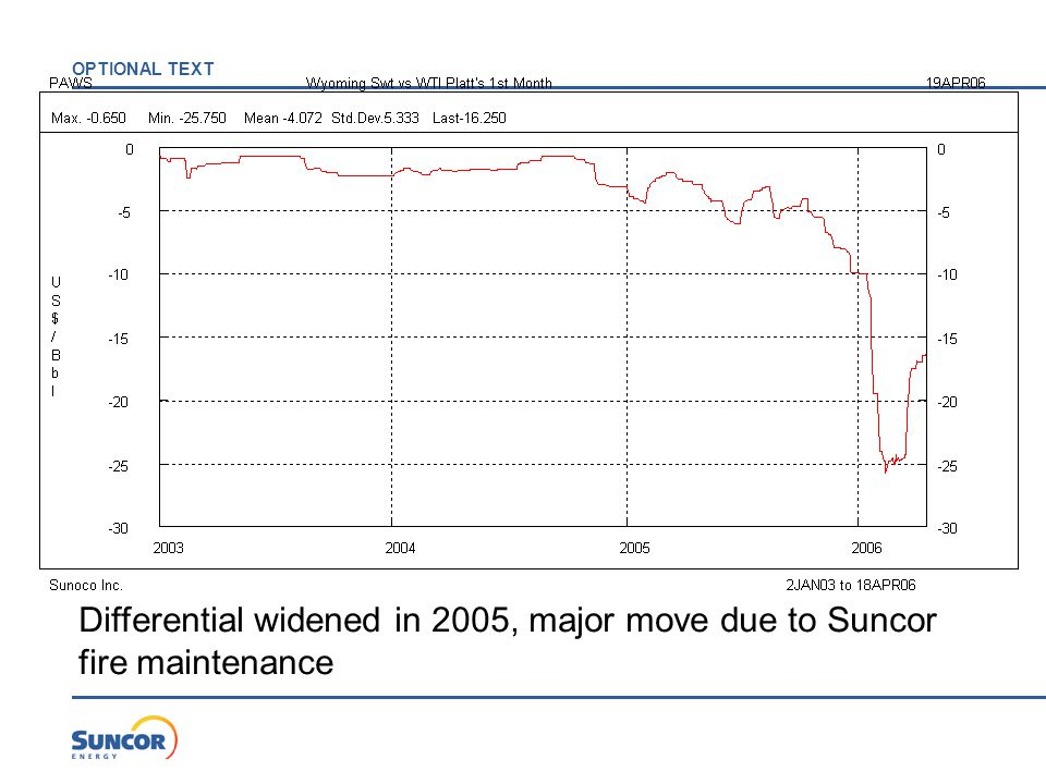 OPTIONAL TEXT Differential widened in 2005, major move due to Suncor fire maintenance