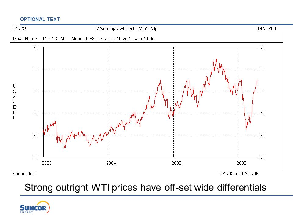 OPTIONAL TEXT Strong outright WTI prices have off-set wide differentials