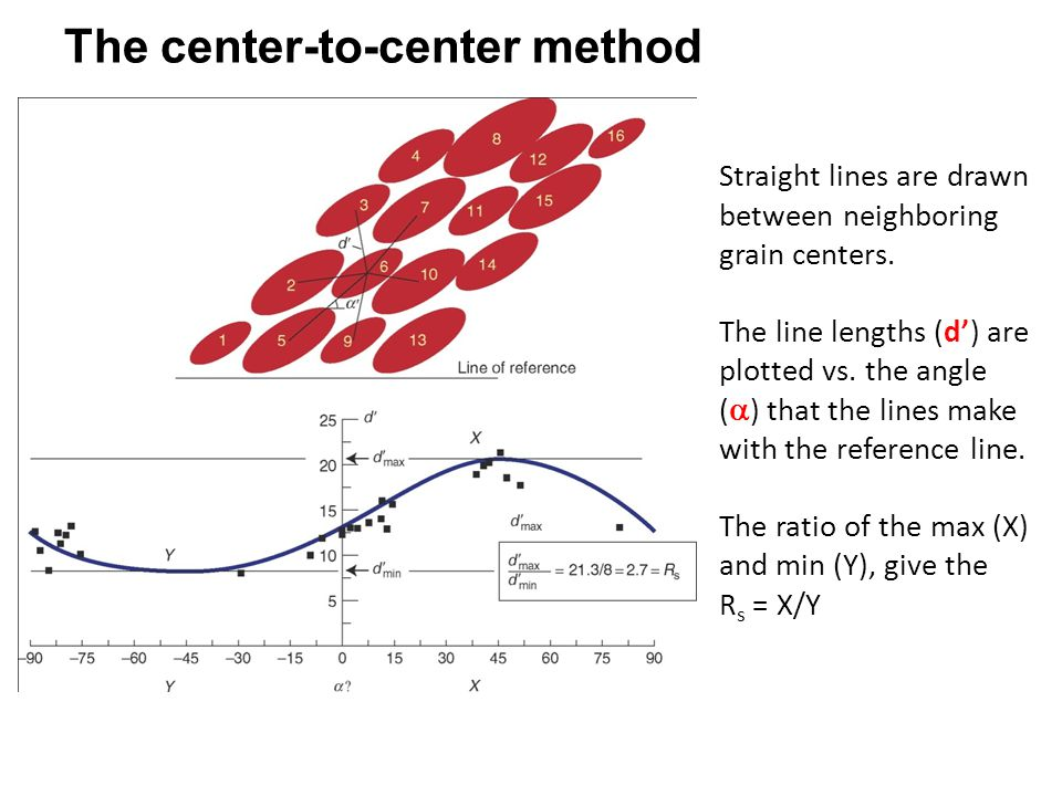 Straight lines are drawn between neighboring grain centers.