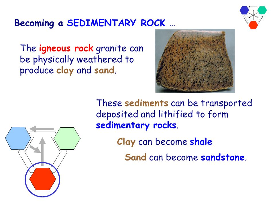 Rock Cycle The Rock Cycle weathering Sedimentary Metamorphic Igneous Rocks are weathered, eroded, transported, deposited,and lithified to form sedimen