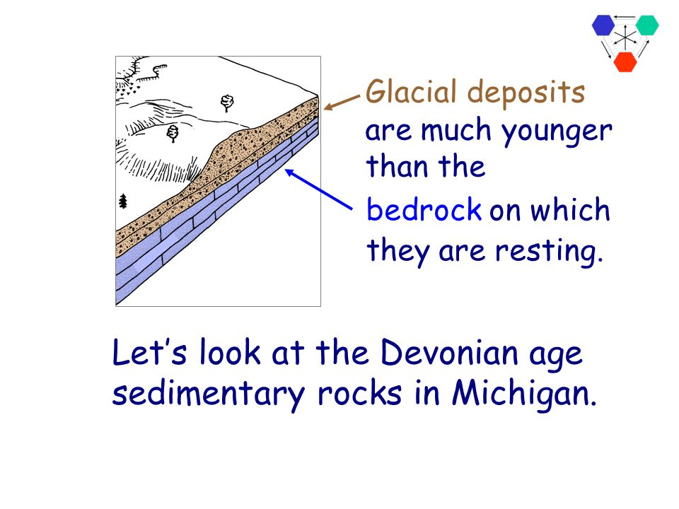 In Michigan, we live on top of a complex group of sediments that were deposited by the Glaciers. Generalized Quaternary Geology of Michigan What will