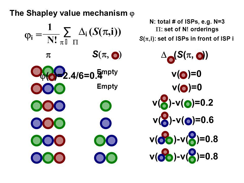   ( )=2.4/6=0.4 Empty S  Empty The Shapley value mechanism   (S( , )) v( )=0 v( )=0.2v( )- v( )=0.8 v( )=0 v( )- v( )=0.8 v( )=0.6v( )-