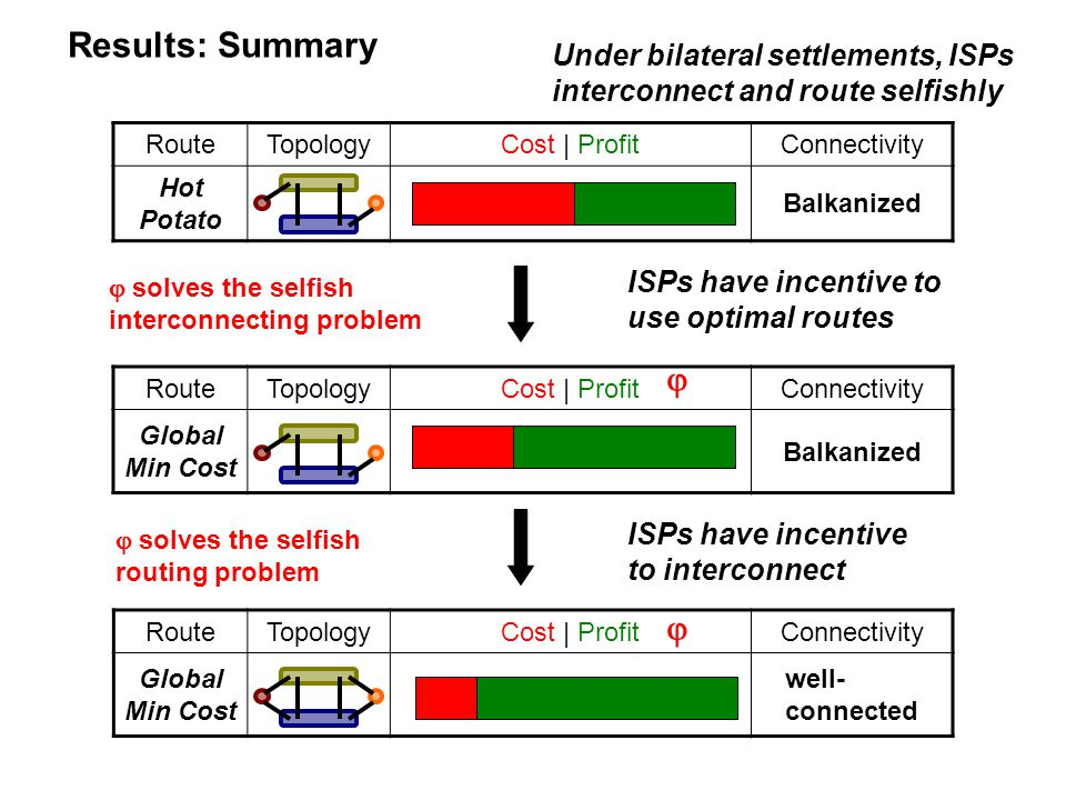 Results: Summary Under bilateral settlements, ISPs interconnect and route selfishly RouteTopologyCost | ProfitConnectivity Global Min Cost well- connected RouteTopologyCost | ProfitConnectivity Global Min Cost Balkanized RouteTopologyCost | ProfitConnectivity Hot Potato Balkanized ISPs have incentive to interconnect ISPs have incentive to use optimal routes    solves the selfish interconnecting problem  solves the selfish routing problem