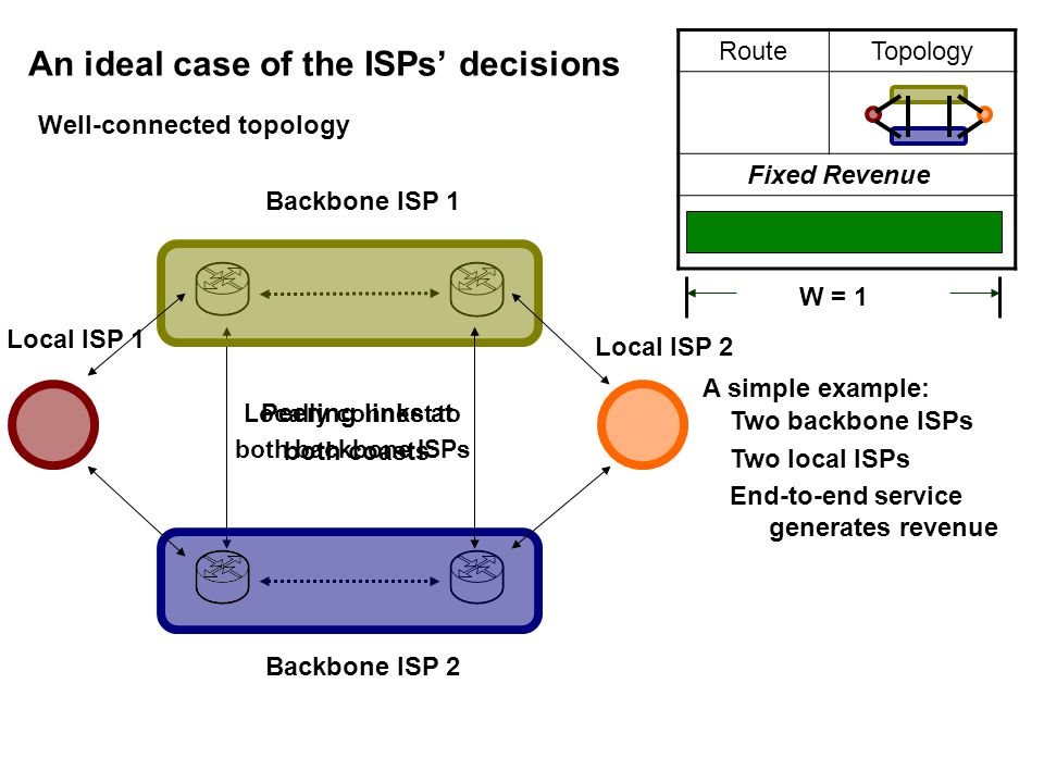 Peering links at both coasts Locally connect to both backbone ISPs RouteTopology An ideal case of the ISPs' decisions Two backbone ISPs Two local ISPs End-to-end service generates revenue Backbone ISP 1 Backbone ISP 2 Local ISP 1 Local ISP 2 Fixed Revenue A simple example: Well-connected topology W = 1