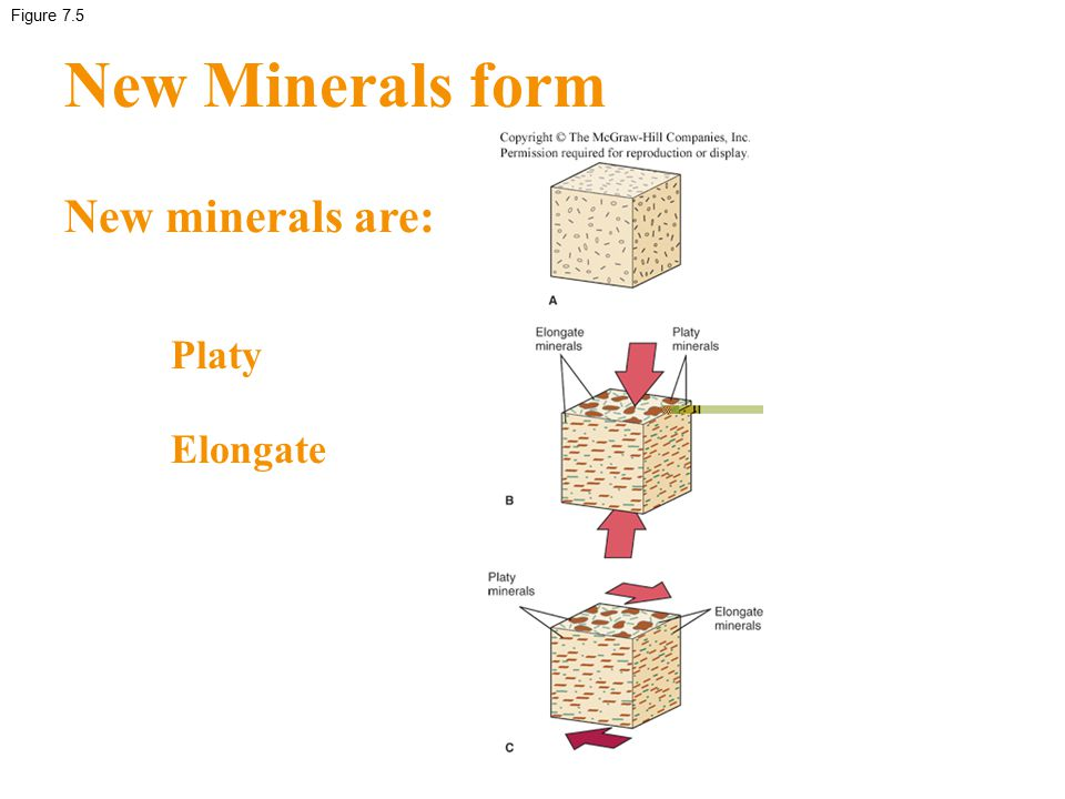 Figure 7.5 New Minerals form New minerals are: Platy Elongate
