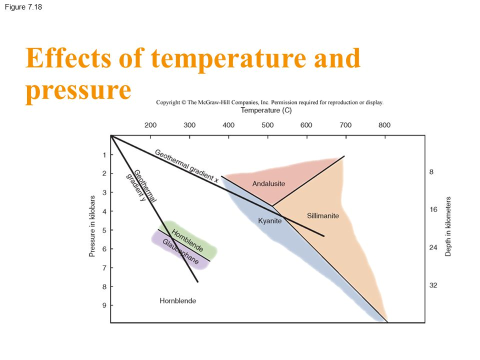 Figure 7.18 Effects of temperature and pressure