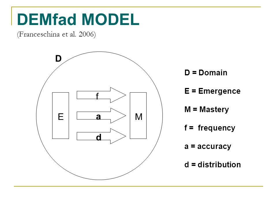 DEMfad MODEL (Franceschina et al.