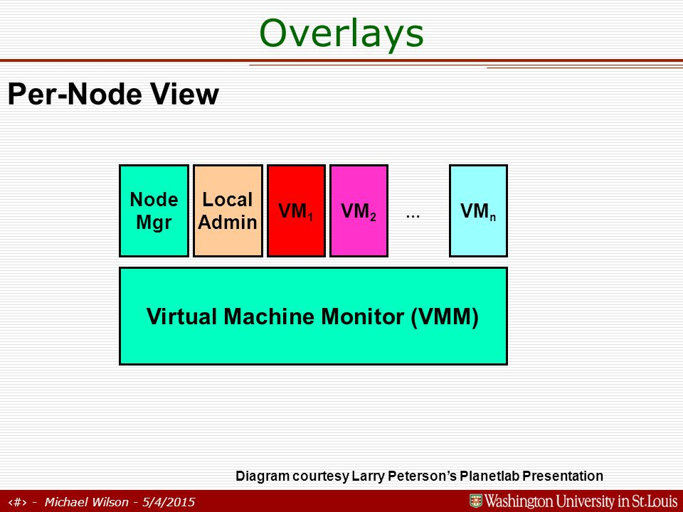 24 - Michael Wilson - 5/4/2015 Overlays Virtual Machine Monitor (VMM) Node Mgr Local Admin VM 1 VM 2 VM n … Per-Node View Diagram courtesy Larry Peterson's Planetlab Presentation