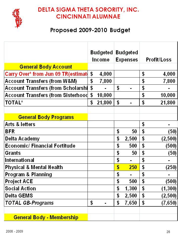 DELTA SIGMA THETA SORORITY, INC. CINCINNATI ALUMNAE 2008 - 2009 28 Proposed 2009-2010 Budget