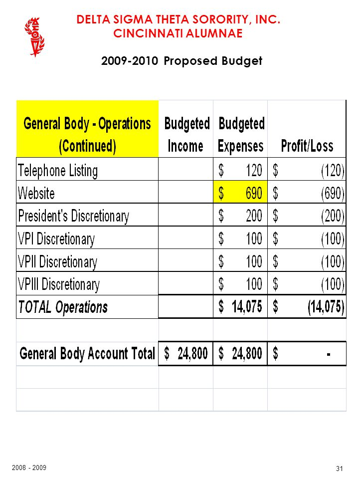 DELTA SIGMA THETA SORORITY, INC. CINCINNATI ALUMNAE 2008 - 2009 31 2009-2010 Proposed Budget